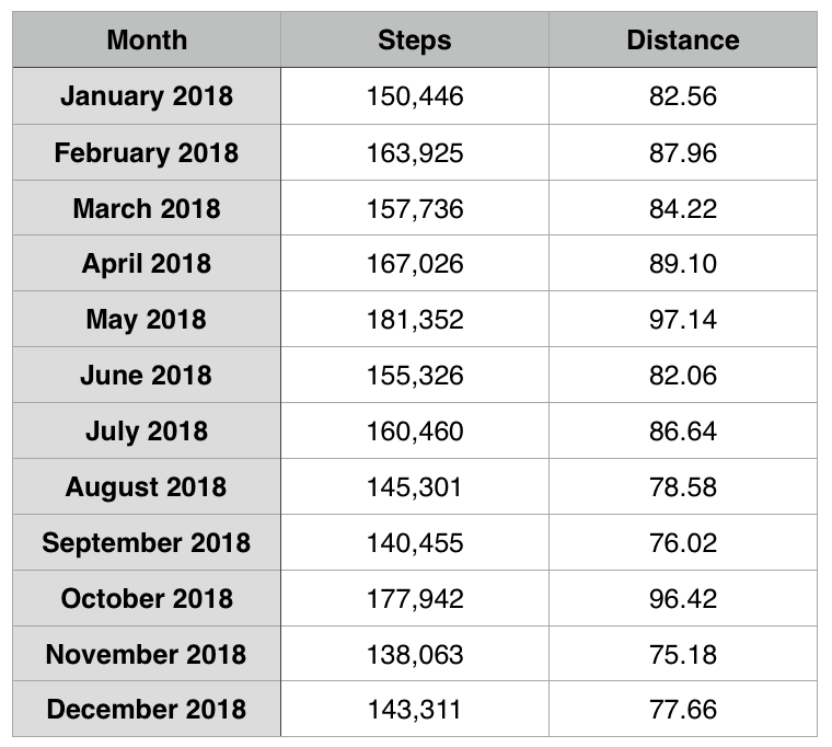 Table showing the raw steps and miles walked data per month in 2018