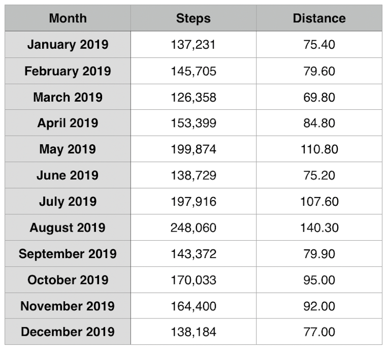 2019 Steps and miles walked data per month