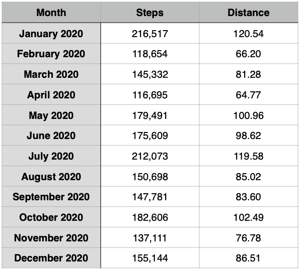 Steps and Miles walked in monthly table